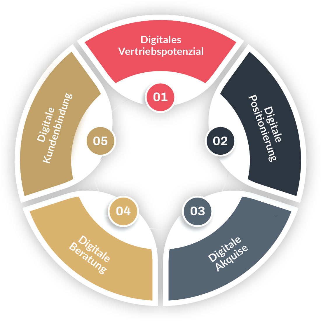 Schaubild Digitaler Vertrieb für Berater